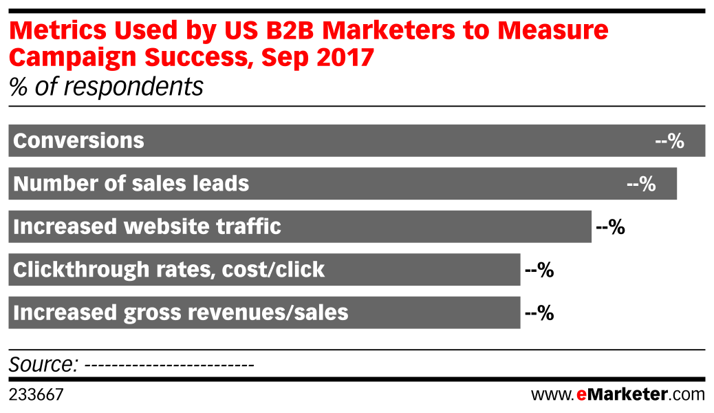 Metrics Used by US B2B Marketers to Measure Campaign Success, Sep 2017 (% of respondents)