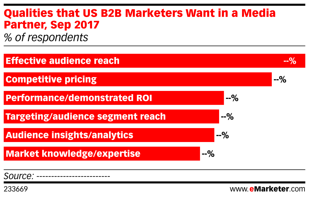 Qualities that US B2B Marketers Want in a Media Partner, Sep 2017 (% of respondents)