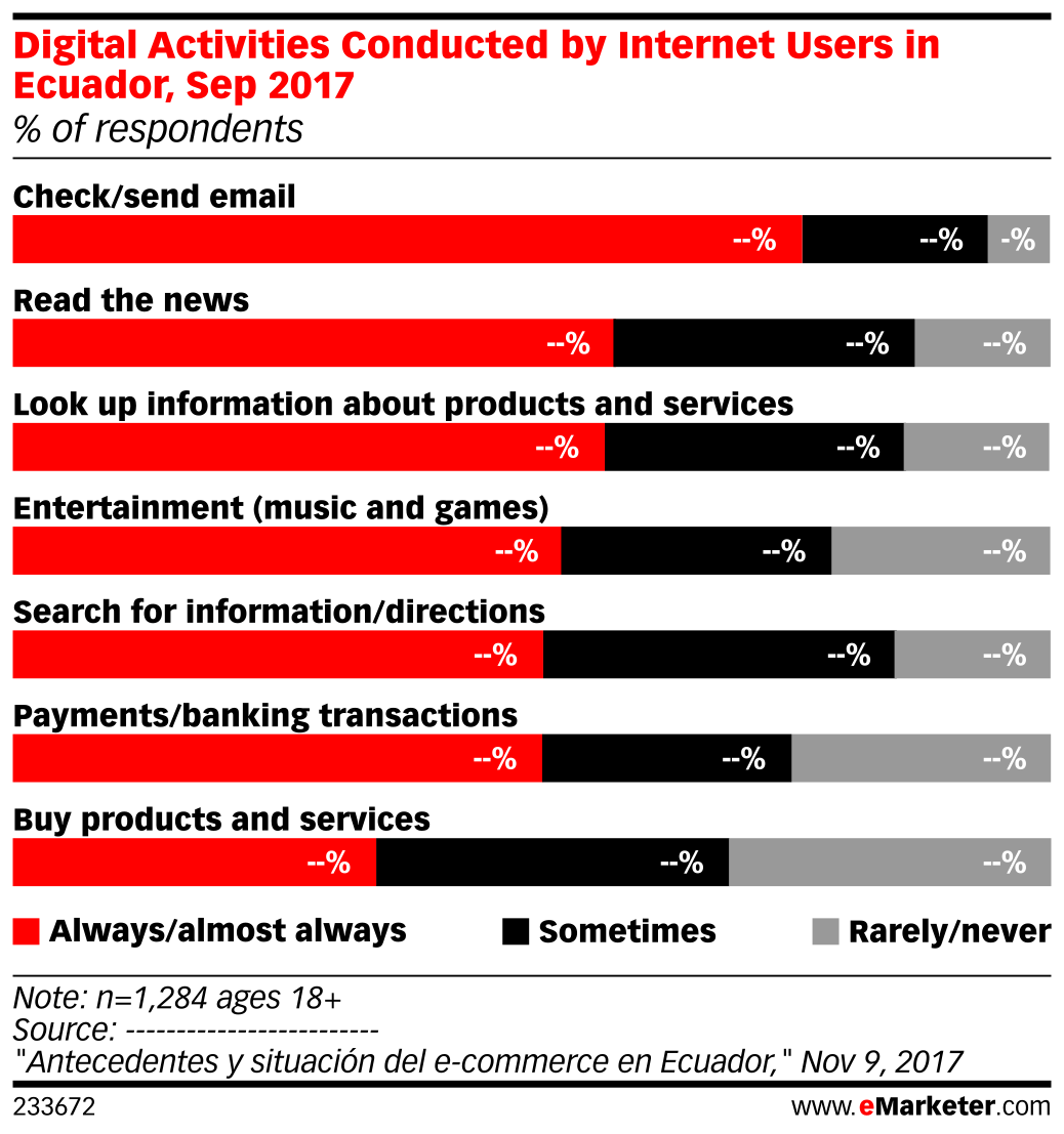 Digital Activities Conducted by Internet Users in Ecuador, Sep 2017 (% of respondents)