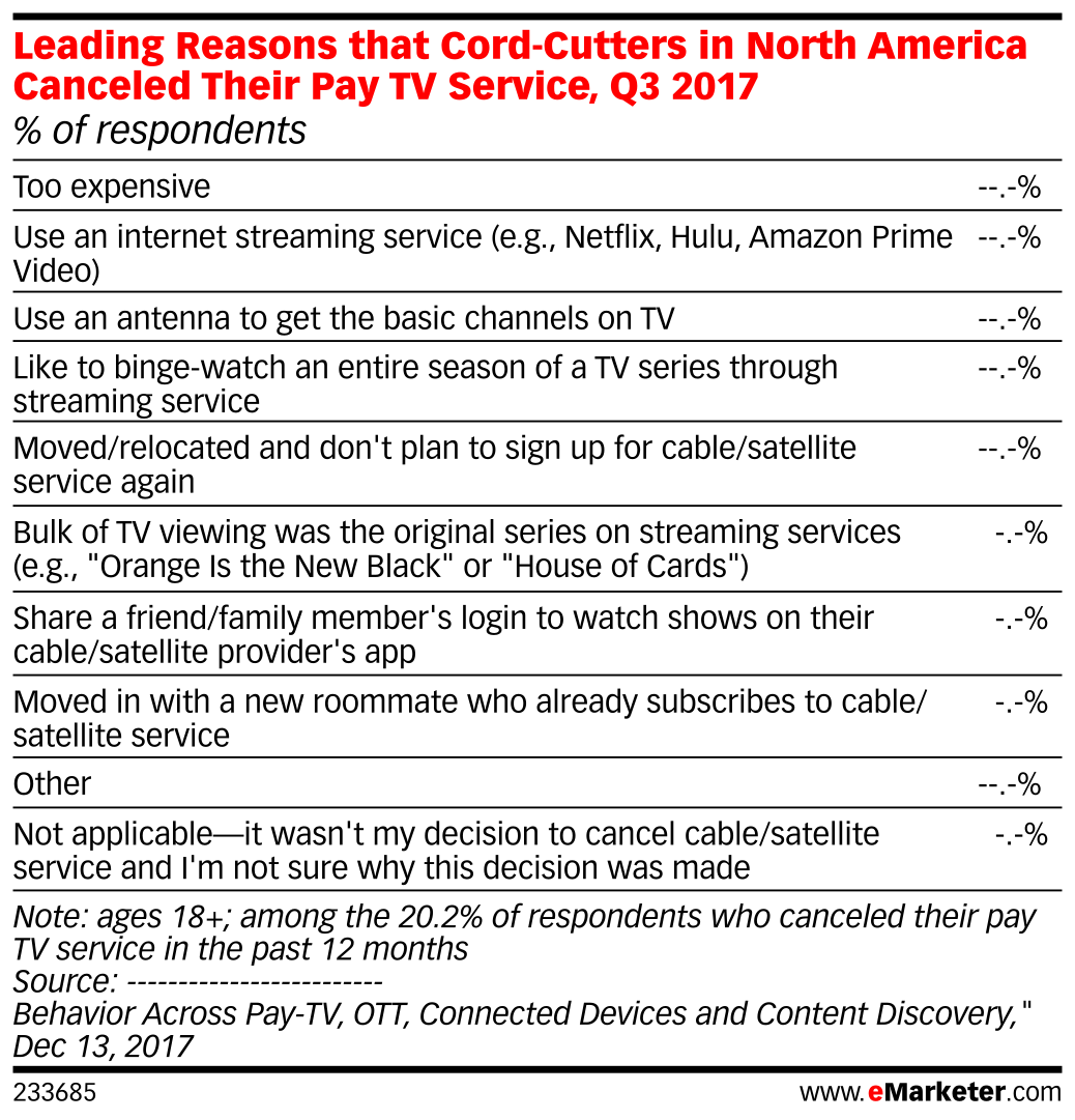 Leading Reasons that Cord-Cutters in North America Canceled Their Pay TV Service, Q3 2017 (% of respondents)