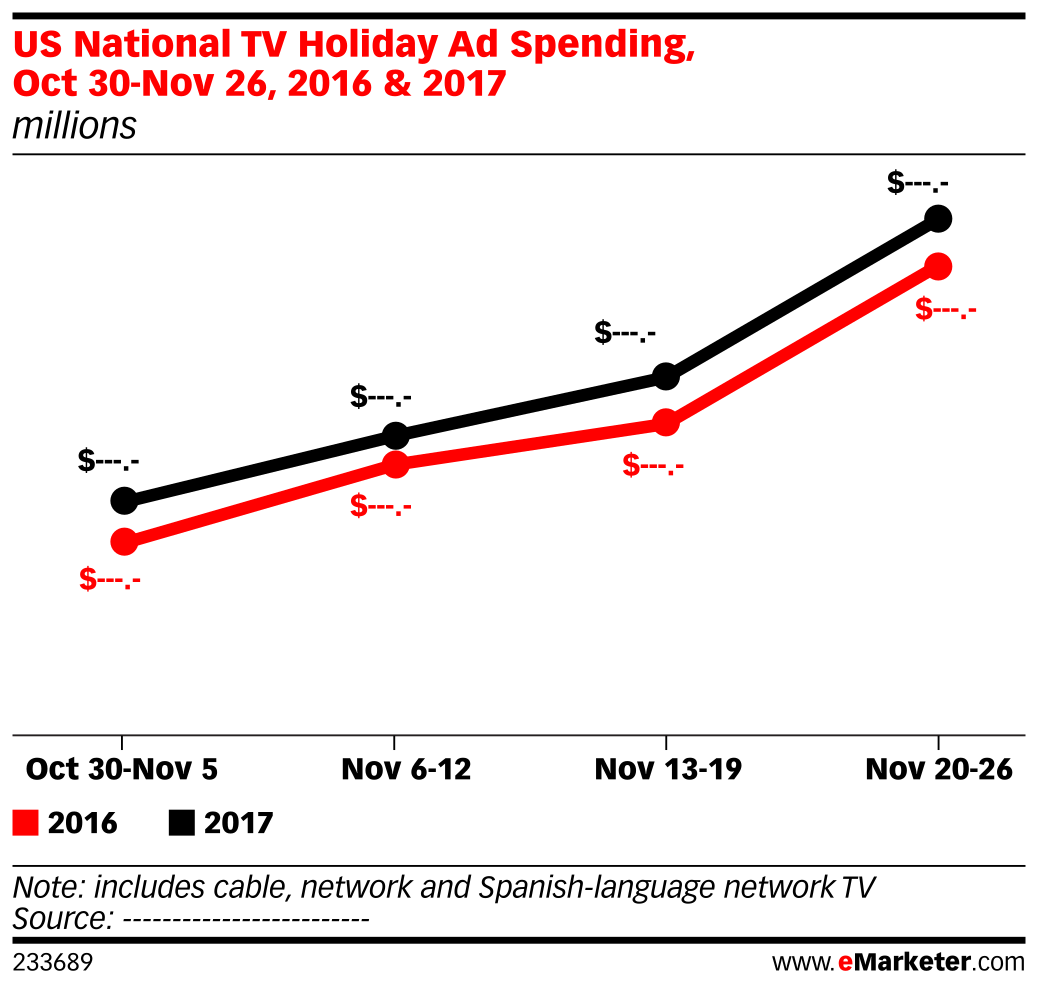 US National TV Holiday Ad Spending, Oct 30-Nov 26, 2016 & 2017 (millions)