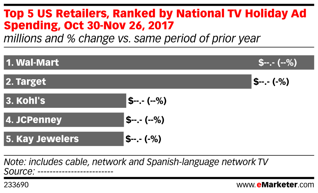 Top 5 US Retailers, Ranked by National TV Holiday Ad Spending, Oct 30-Nov 26, 2017 (millions and % change vs. same period of prior year)