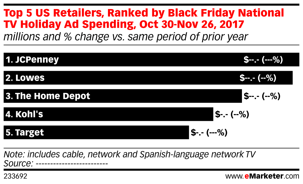 Top 5 US Retailers, Ranked by Black Friday National TV Holiday Ad Spending, Oct 30-Nov 26, 2017 (millions and % change vs. same period of prior year)