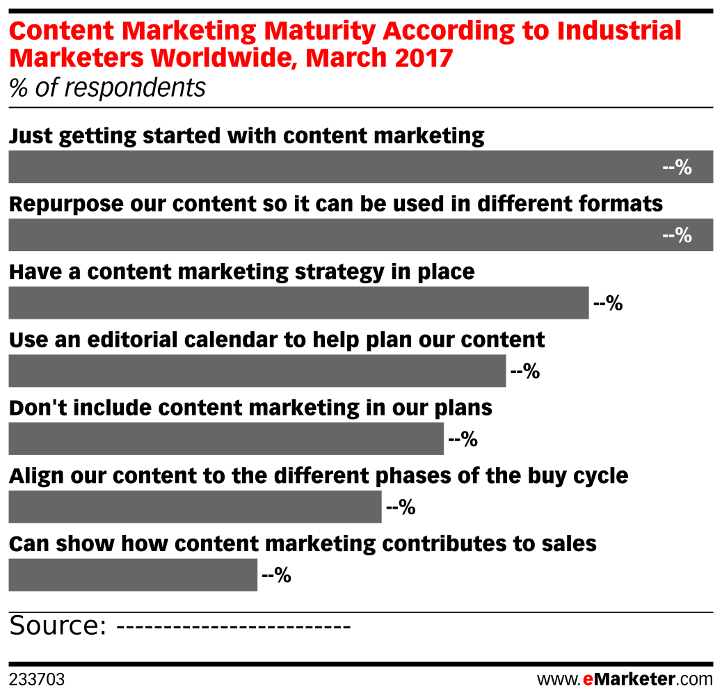 Content Marketing Maturity According to Industrial Marketers Worldwide, March 2017 (% of respondents)
