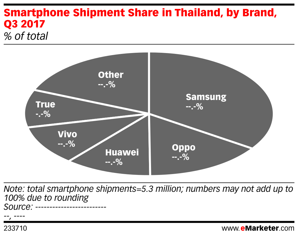 Smartphone Shipment Share in Thailand, by Brand, Q3 2017 (% of total)