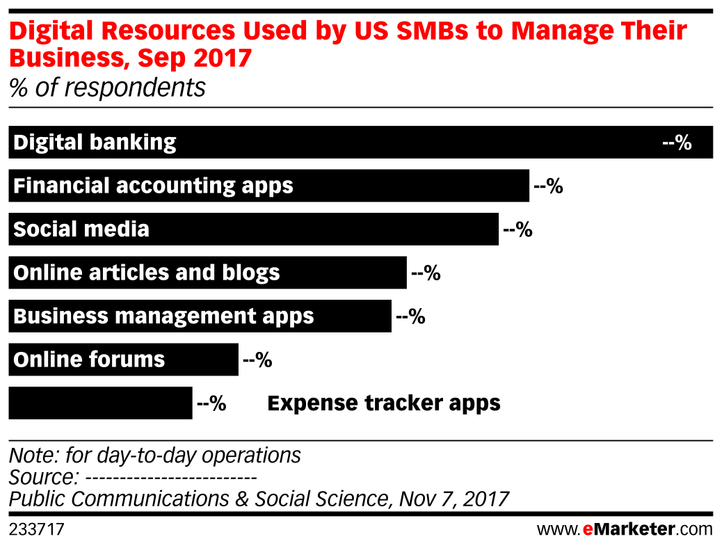 Digital Resources Used by US SMBs to Manage Their Business, Sep 2017 (% of respondents)
