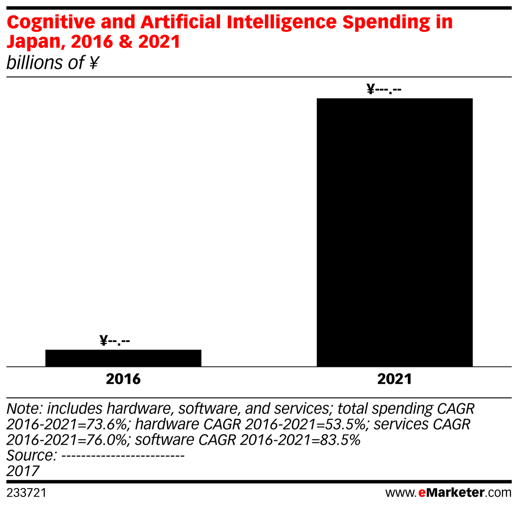 Cognitive and Artificial Intelligence Spending in Japan, 2016 & 2021 (billions of ¥)
