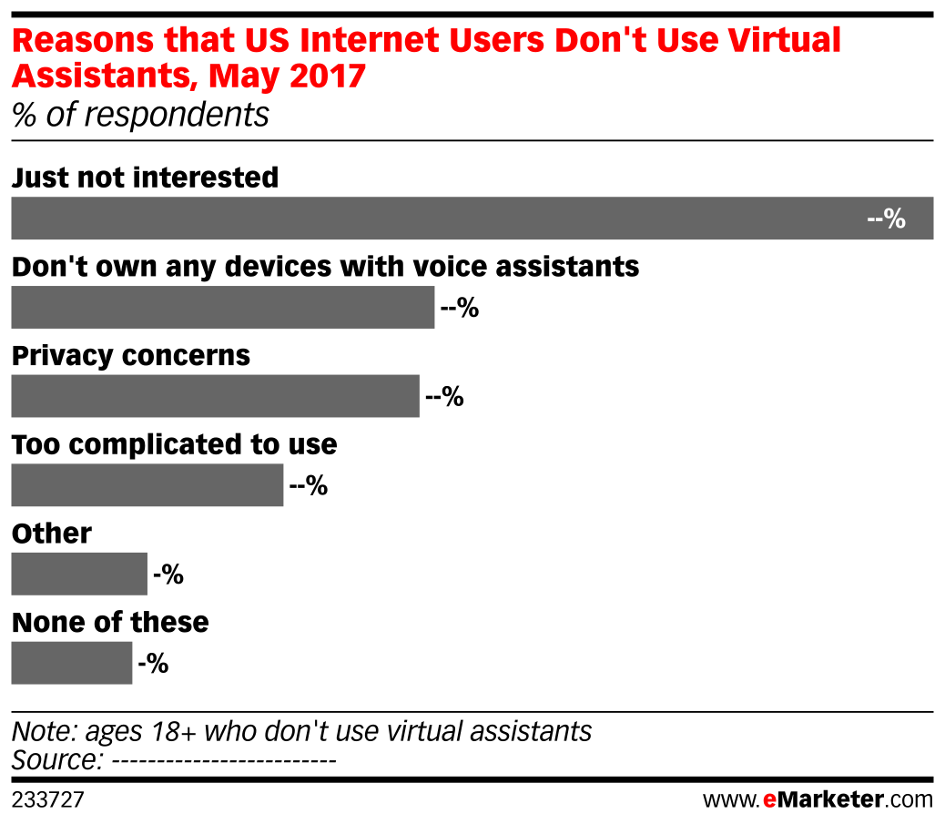 Reasons that US Internet Users Don't Use Virtual Assistants, May 2017 (% of respondents)