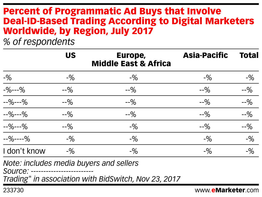 Percent of Programmatic Ad Buys that Involve Deal-ID-Based Trading According to Digital Marketers Worldwide, by Region, July 2017 (% of respondents)