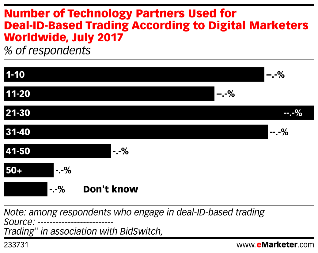 Number of Technology Partners Used for Deal-ID-Based Trading According to Digital Marketers Worldwide, July 2017 (% of respondents)