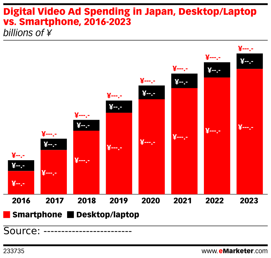 Digital Video Ad Spending in Japan, Desktop/Laptop vs. Smartphone, 2016-2023 (billions of ¥)
