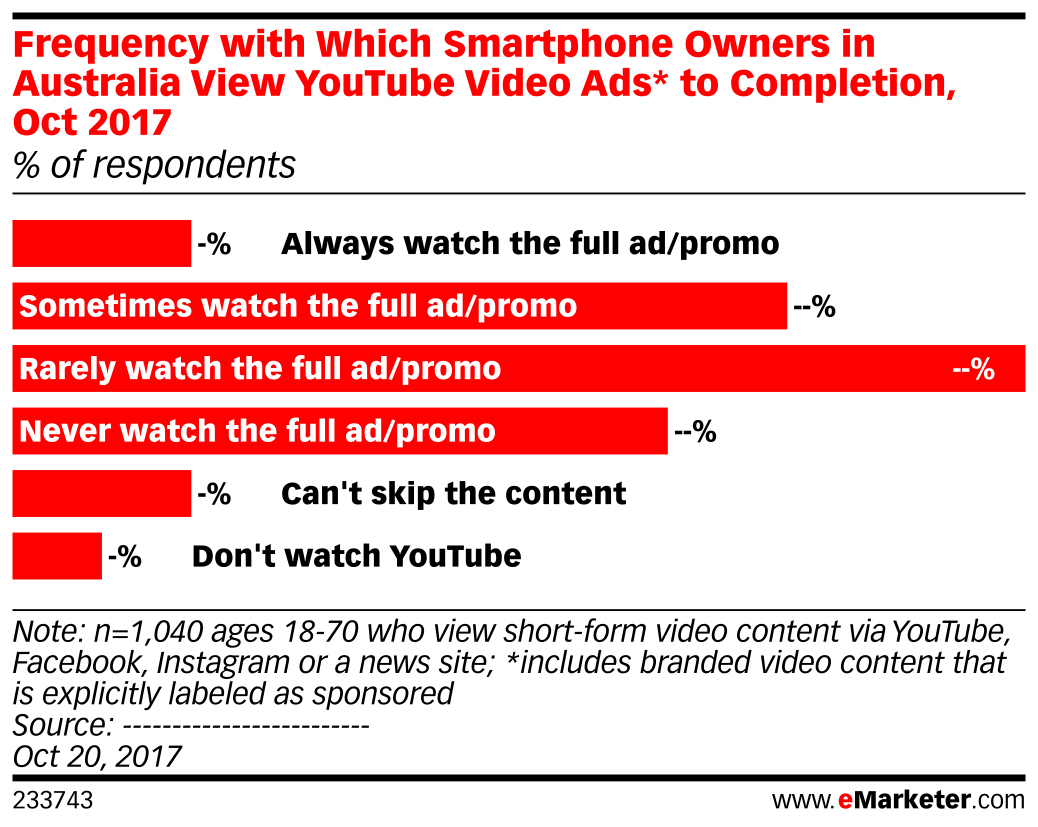 Frequency with Which Smartphone Owners in Australia View YouTube Video Ads* to Completion, Oct 2017 (% of respondents)