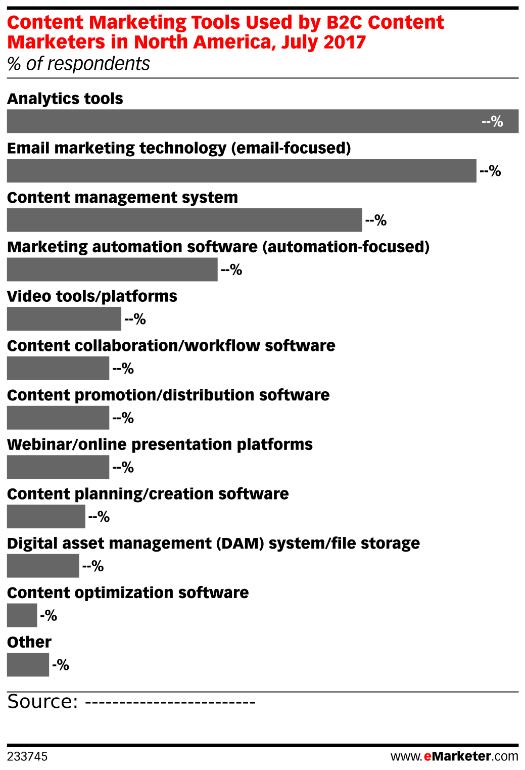 Content Marketing Tools Used by B2C Content Marketers in North America, July 2017 (% of respondents)