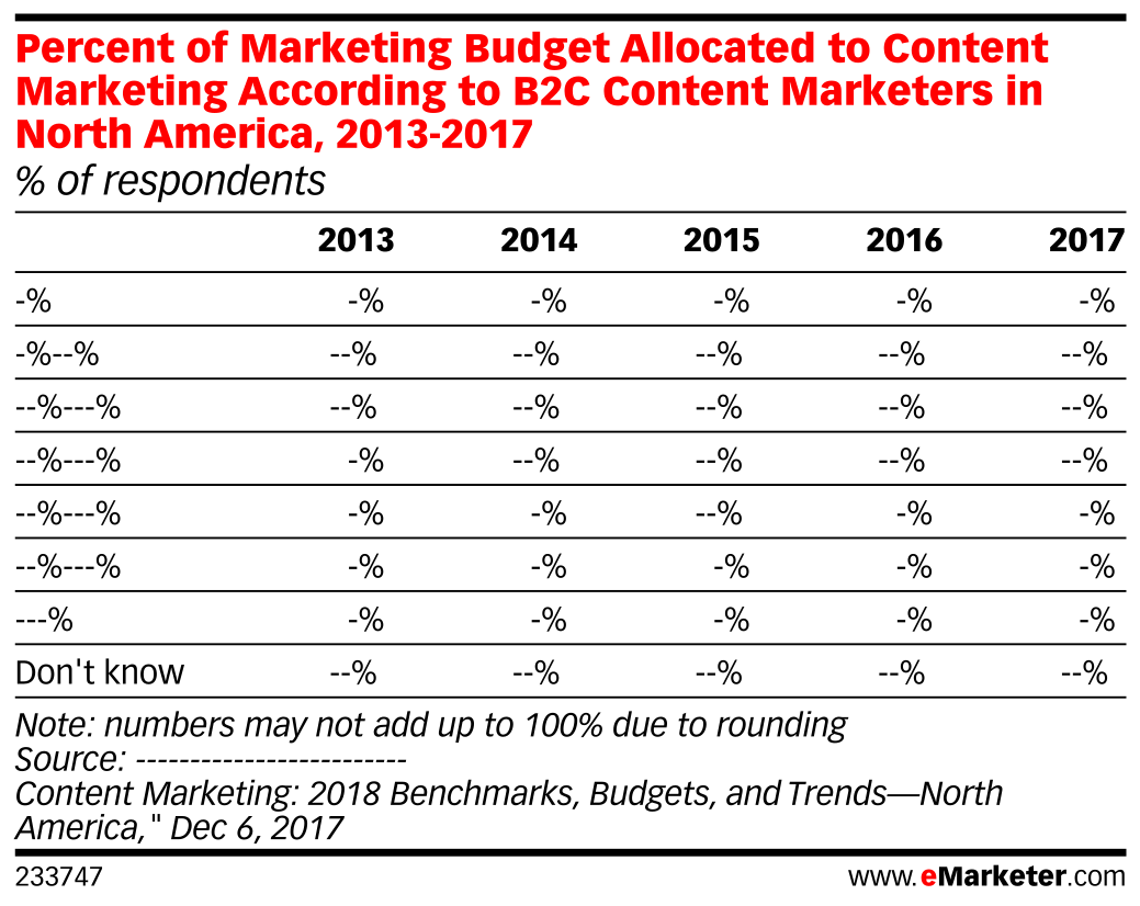 Percent of Marketing Budget Allocated to Content Marketing According to B2C Content Marketers in North America, 2013-2017 (% of respondents)