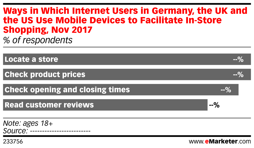 Ways in Which Internet Users in Germany, the UK and the US Use Mobile Devices to Facilitate In-Store Shopping, Nov 2017 (% of respondents)