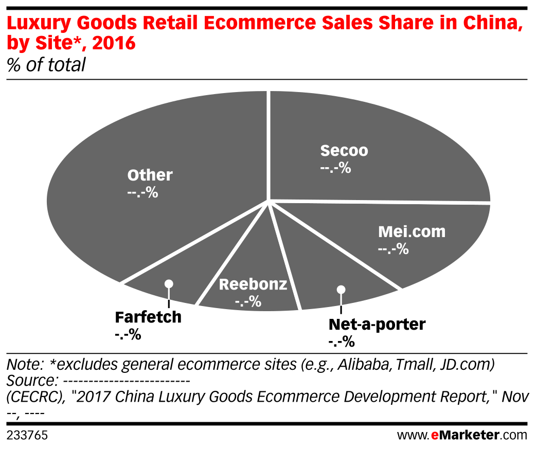 Luxury Goods Retail Ecommerce Sales Share in China, by Site*, 2016 (% of total)