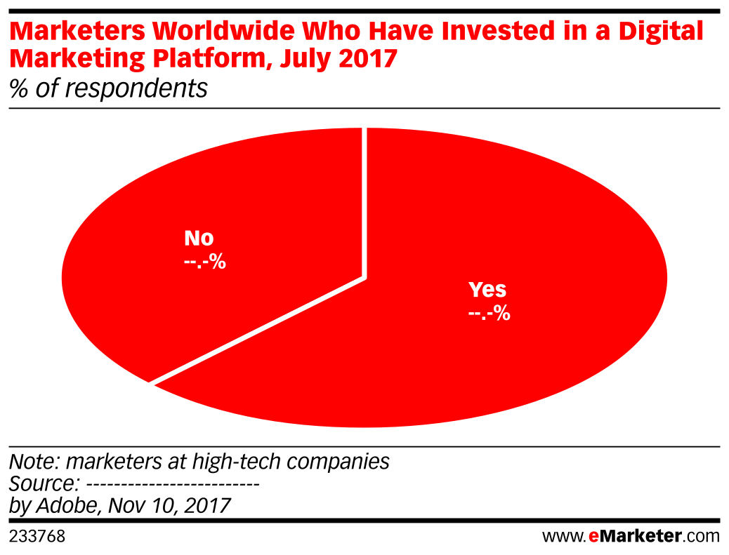 Marketers Worldwide Who Have Invested in a Digital Marketing Platform, July 2017 (% of respondents)