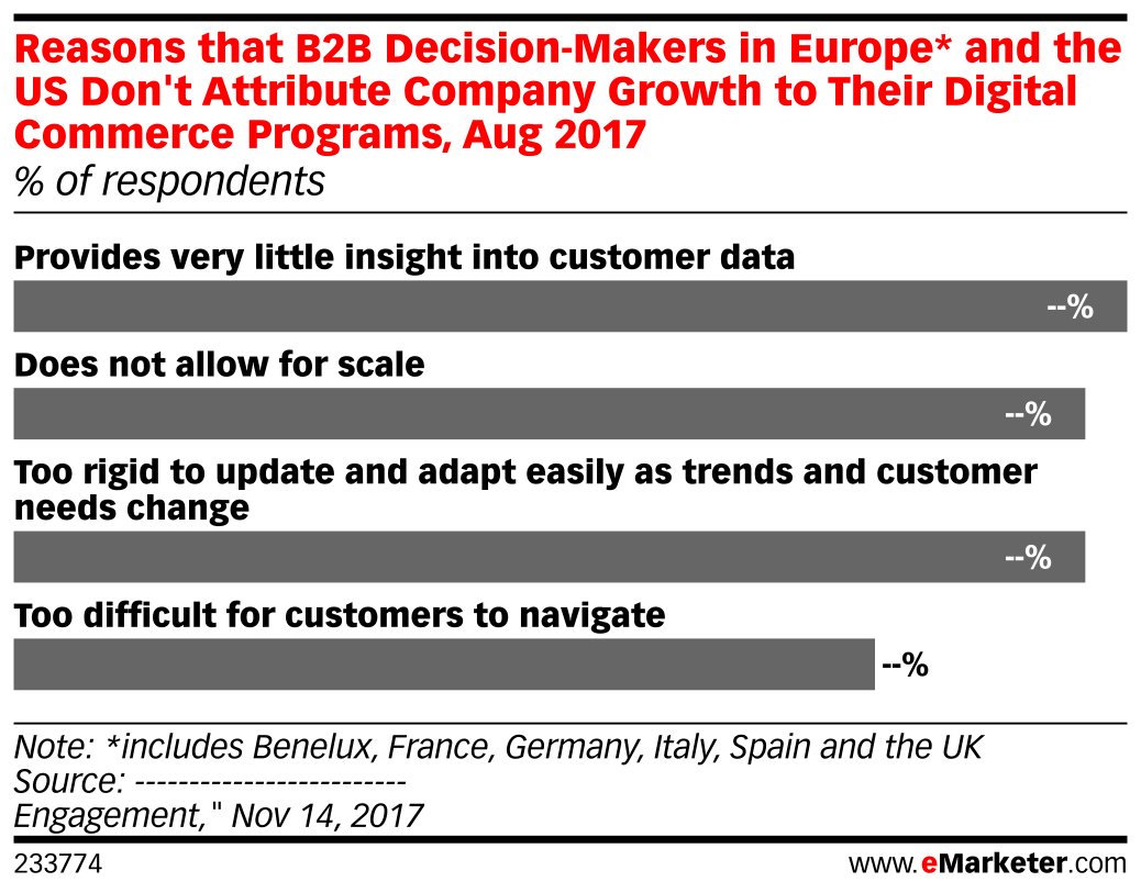 Reasons that B2B Decision-Makers in Europe* and the US Don't Attribute Company Growth to Their Digital Commerce Programs, Aug 2017 (% of respondents)