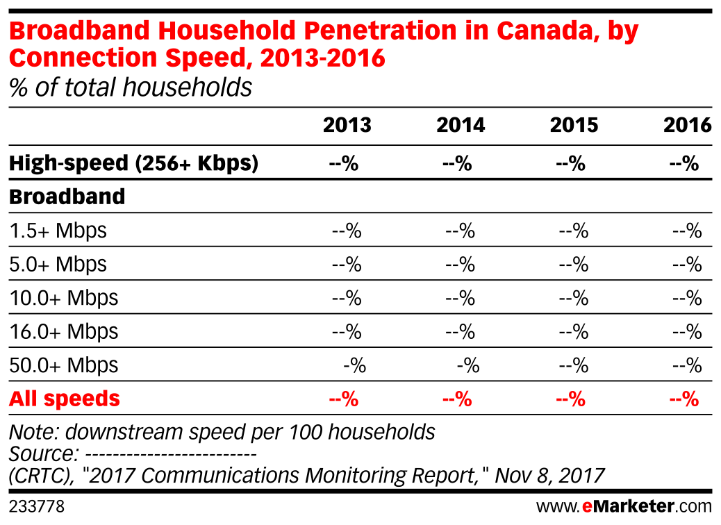 Broadband Household Penetration in Canada, by Connection Speed, 2013-2016 (% of total households)