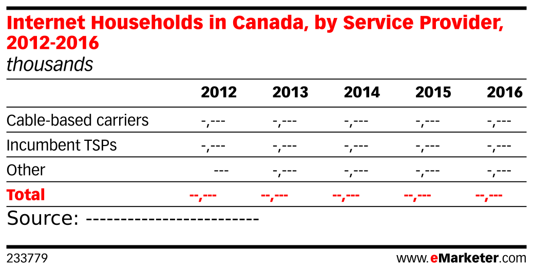 Internet Households in Canada, by Service Provider, 2012-2016 (thousands)