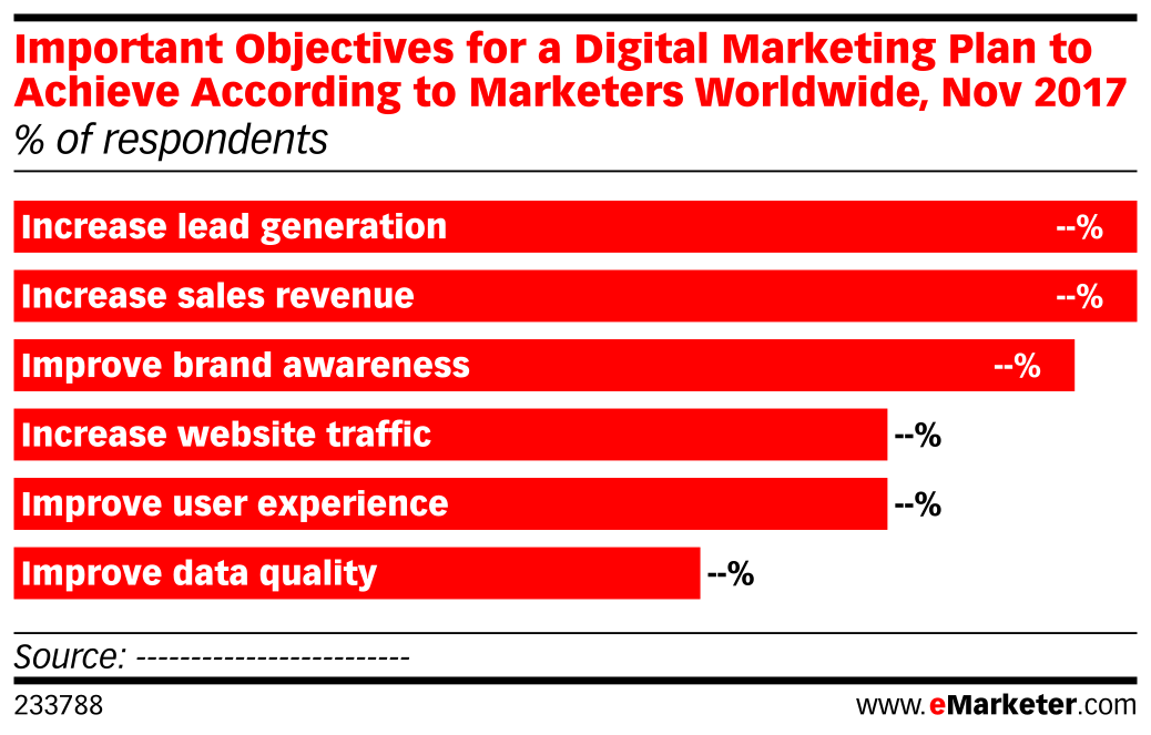 Important Objectives for a Digital Marketing Plan to Achieve According to Marketers Worldwide, Nov 2017 (% of respondents)