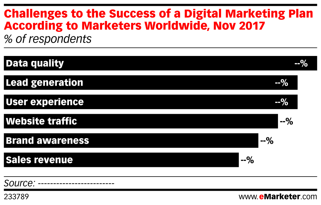 Challenges to the Success of a Digital Marketing Plan According to Marketers Worldwide, Nov 2017 (% of respondents)