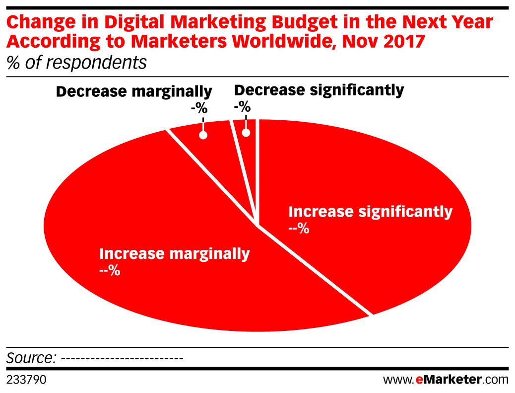 Change in Digital Marketing Budget in the Next Year According to Marketers Worldwide, Nov 2017 (% of respondents)