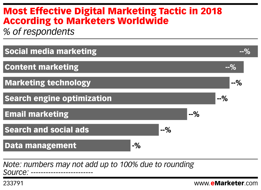 Most Effective Digital Marketing Tactic in 2018 According to Marketers Worldwide (% of respondents)