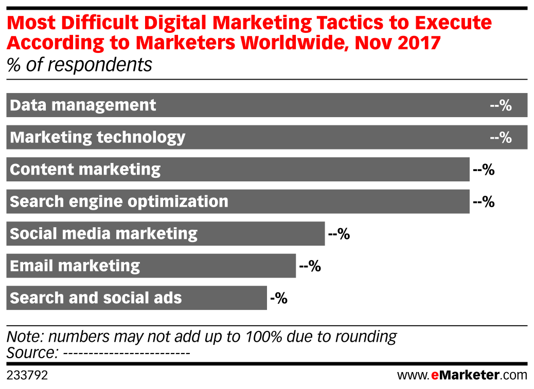 Most Difficult Digital Marketing Tactics to Execute According to Marketers Worldwide, Nov 2017 (% of respondents)