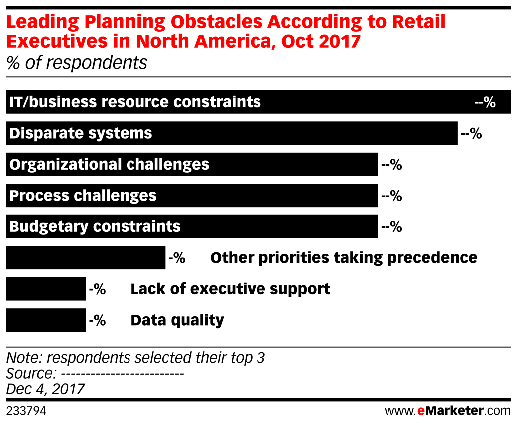 Leading Planning Obstacles According to Retail Executives in North America, Oct 2017 (% of respondents)