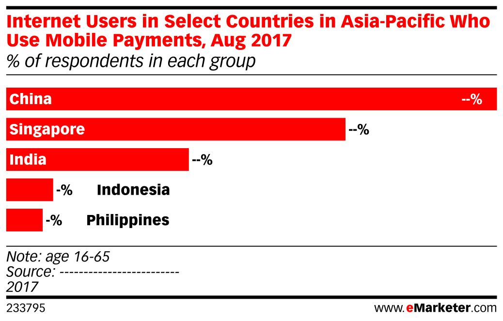 Internet Users in Select Countries in Asia-Pacific Who Use Mobile Payments, Aug 2017 (% of respondents in each group)