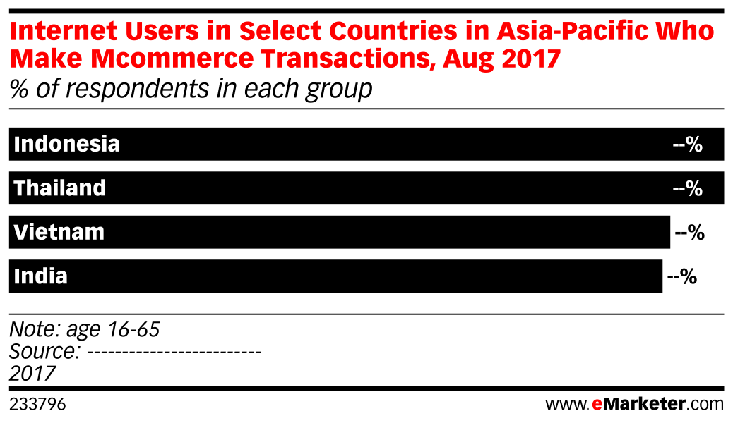 Internet Users in Select Countries in Asia-Pacific Who Make Mcommerce Transactions, Aug 2017 (% of respondents in each group)