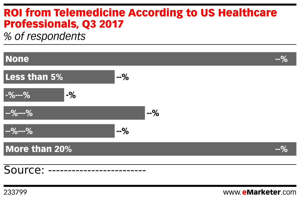 ROI from Telemedicine According to US Healthcare Professionals, Q3 2017 (% of respondents)