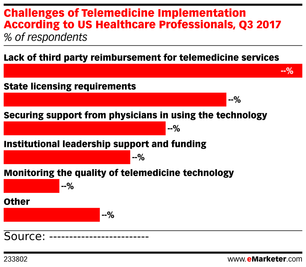 Challenges of Telemedicine Implementation According to US Healthcare Professionals, Q3 2017 (% of respondents)