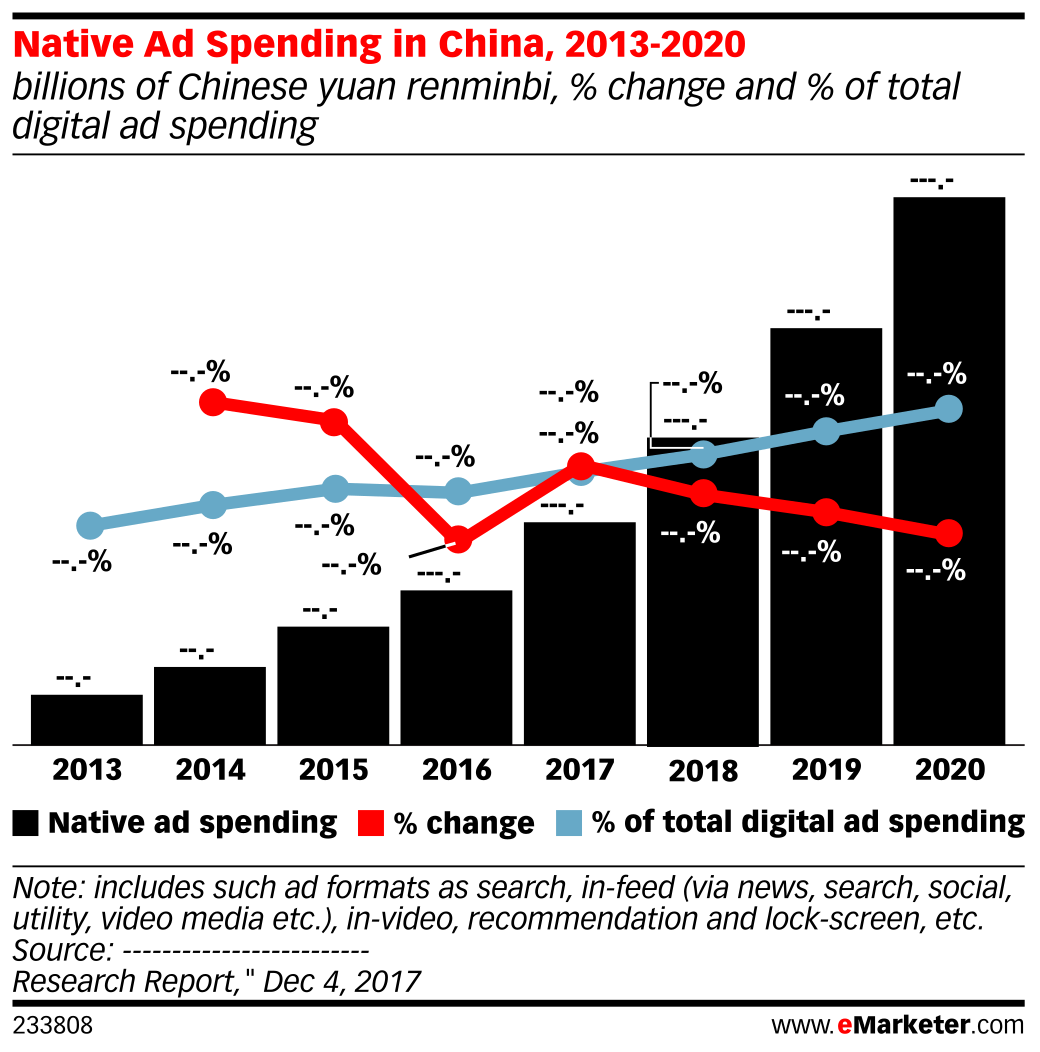 Native Ad Spending in China, 2013-2020 (billions of Chinese yuan renminbi, % change and % of total digital ad spending)