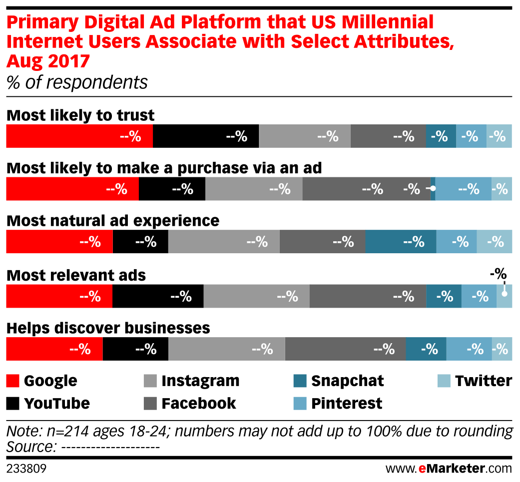 Primary Digital Ad Platform that US Millennial Internet Users Associate with Select Attributes, Aug 2017 (% of respondents)