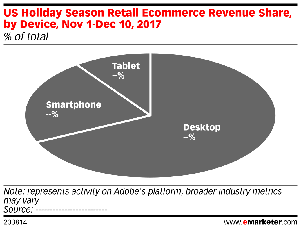 US Holiday Season Retail Ecommerce Revenue Share, by Device, Nov 1-Dec 10, 2017 (% of total)