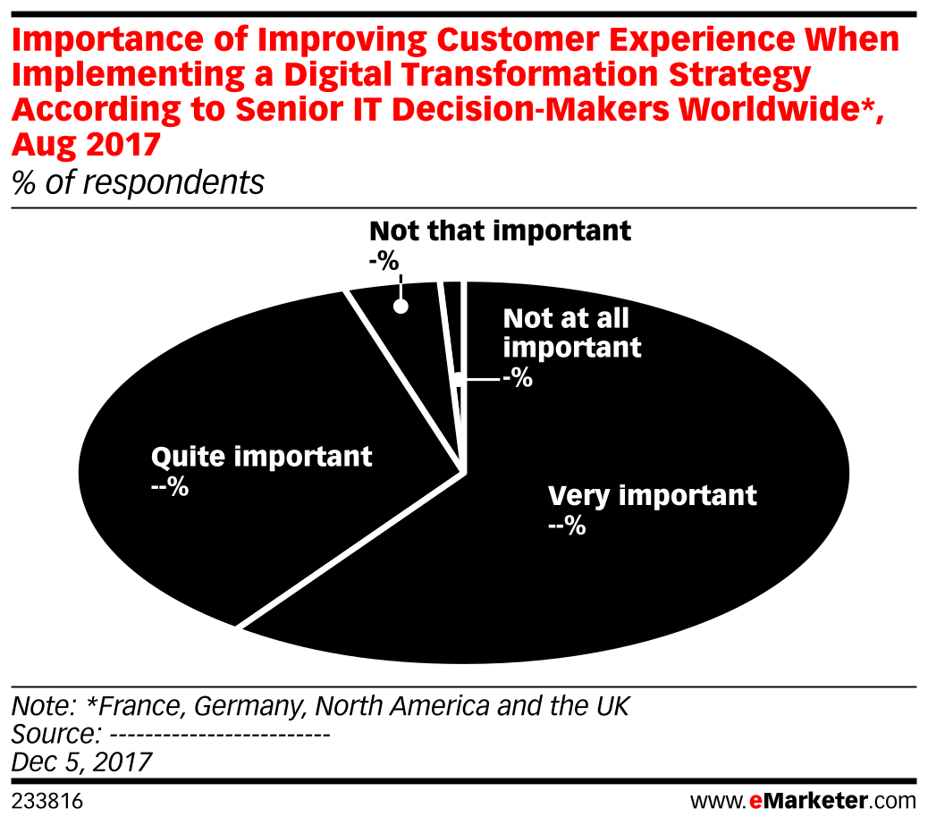 Importance of Improving Customer Experience When Implementing a Digital Transformation Strategy According to Senior IT Decision-Makers Worldwide*, Aug 2017 (% of respondents)