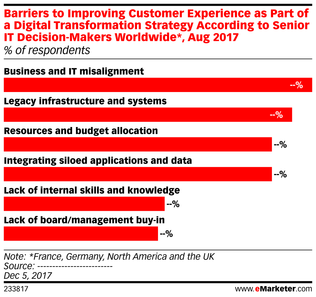Barriers to Improving Customer Experience as Part of a Digital Transformation Strategy According to Senior IT Decision-Makers Worldwide*, Aug 2017 (% of respondents)