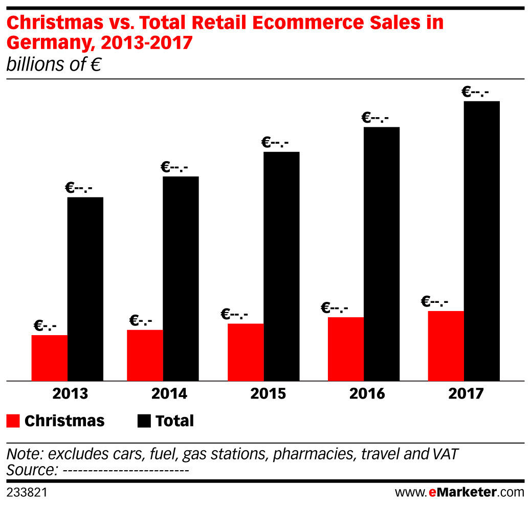 Christmas vs. Total Retail Ecommerce Sales in Germany, 2013-2017 (billions of €)