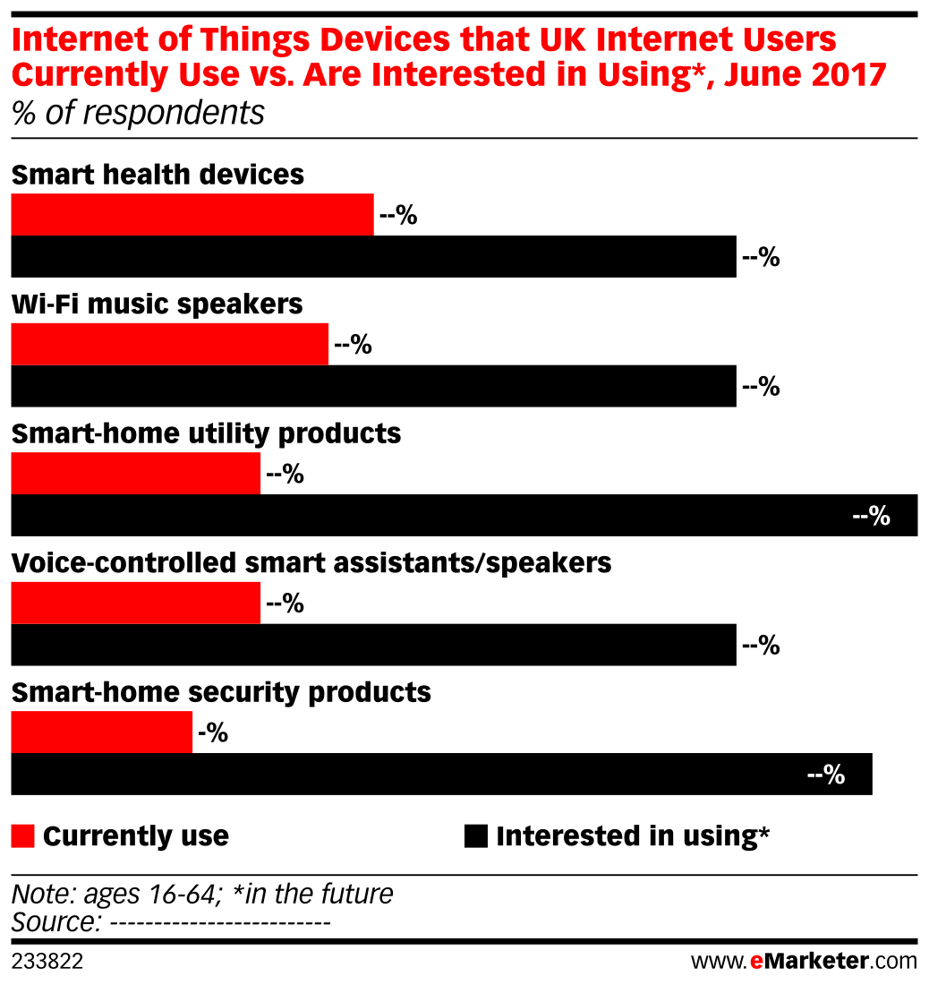 Internet of Things Devices that UK Internet Users Currently Use vs. Are Interested in Using*, June 2017 (% of respondents)