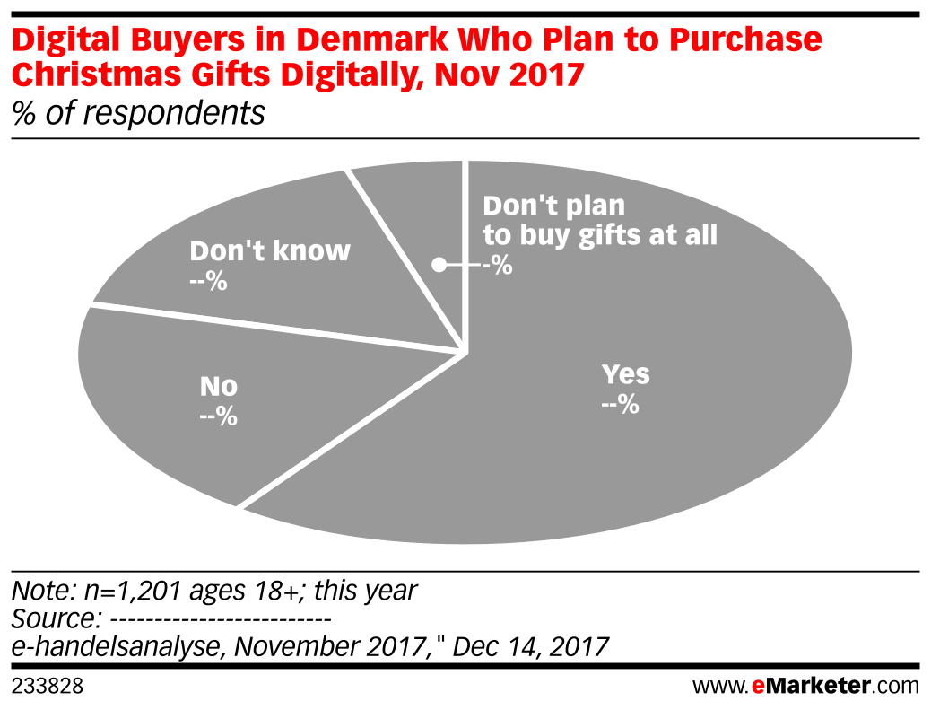 Digital Buyers in Denmark Who Plan to Purchase Christmas Gifts Digitally, Nov 2017 (% of respondents)