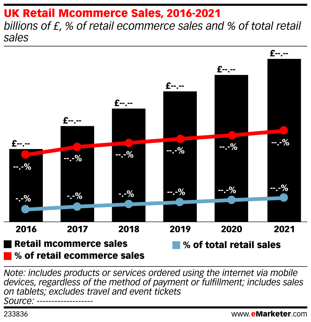 UK Retail Mcommerce Sales, 2016-2021 (billions of £, % of retail ecommerce sales and % of total retail sales)
