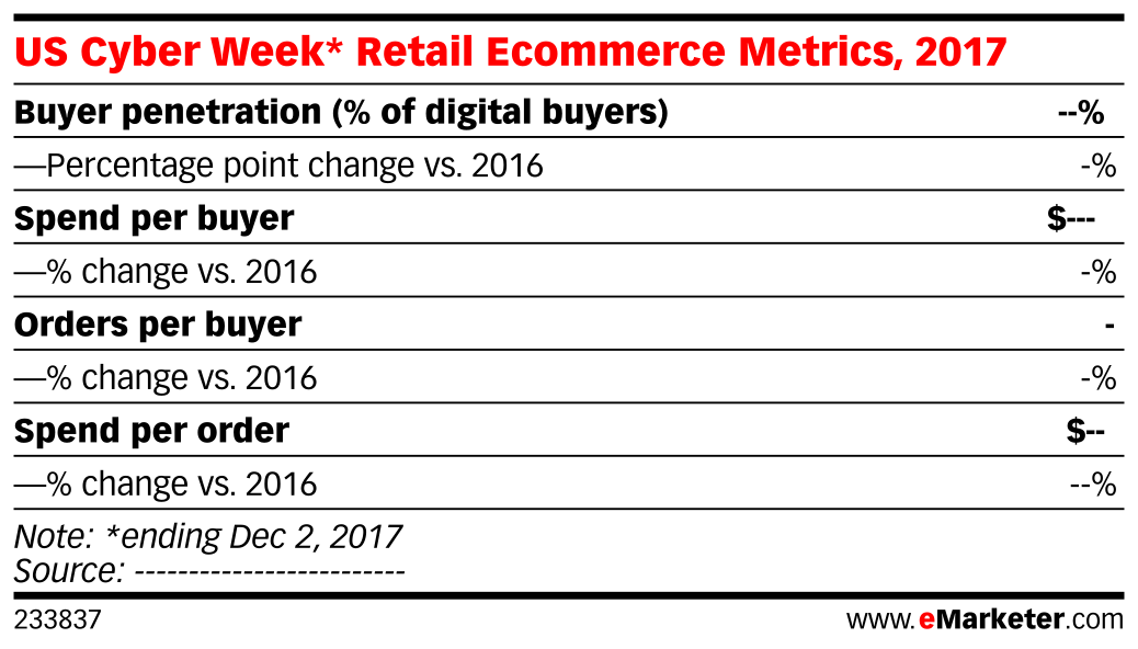 US Cyber Week* Retail Ecommerce Metrics, 2017