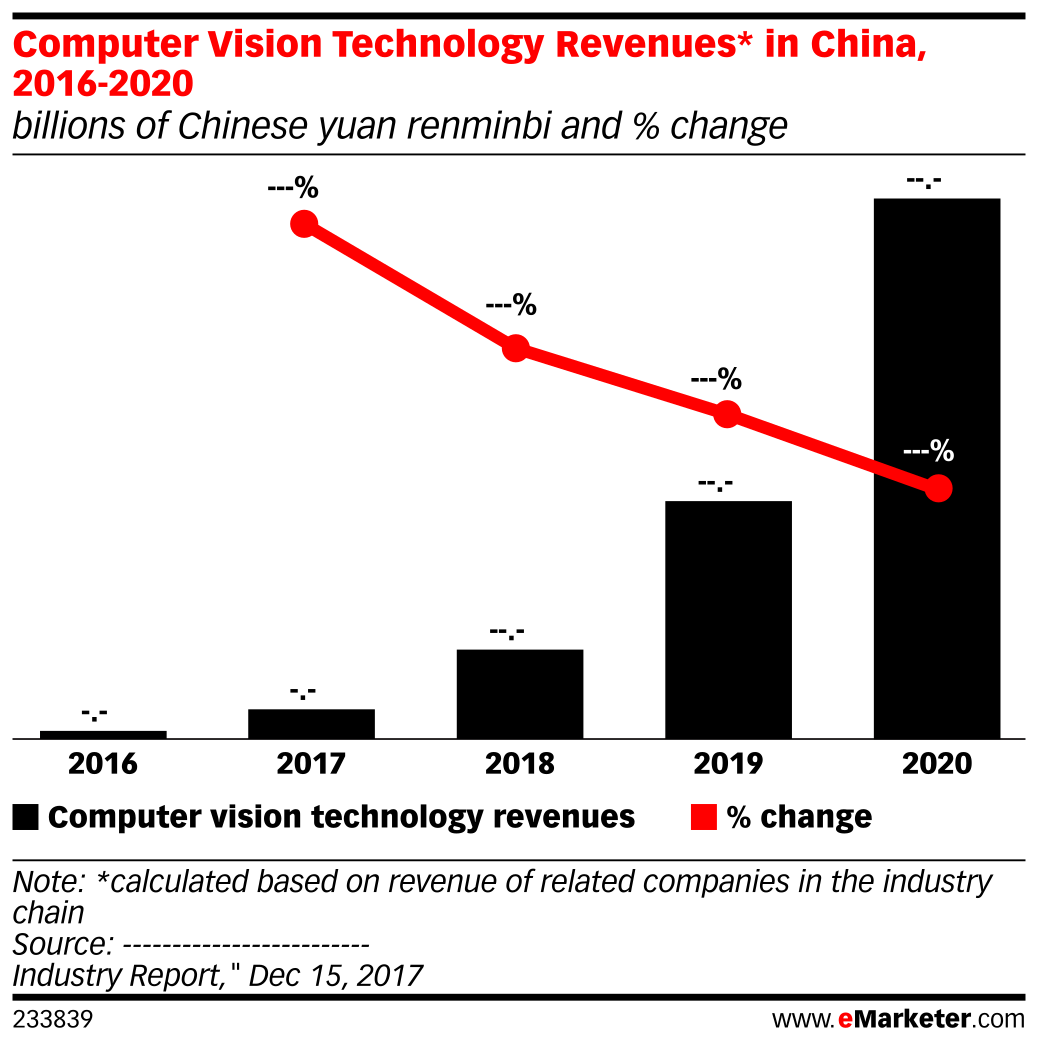 Computer Vision Technology Revenues* in China, 2016-2020 (billions of Chinese yuan renminbi and % change)