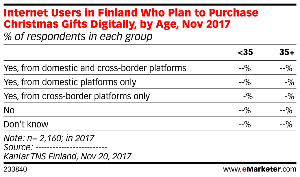 Internet Users in Finland Who Plan to Purchase Christmas Gifts Digitally, by Age, Nov 2017 (% of respondents in each group)