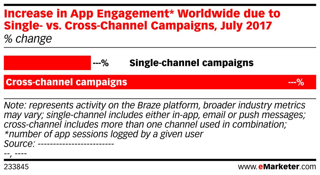 Increase in App Engagement* Worldwide due to Single- vs. Cross-Channel Campaigns, July 2017 (% change)