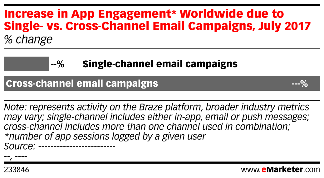 Increase in App Engagement* Worldwide due to Single- vs. Cross-Channel Email Campaigns, July 2017 (% change)