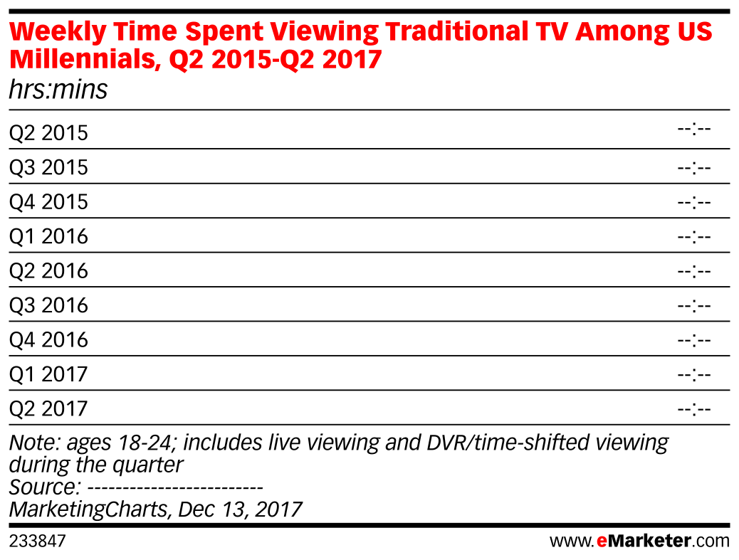 Weekly Time Spent Viewing Traditional TV Among US Millennials, Q2 2015-Q2 2017 (hrs:mins)
