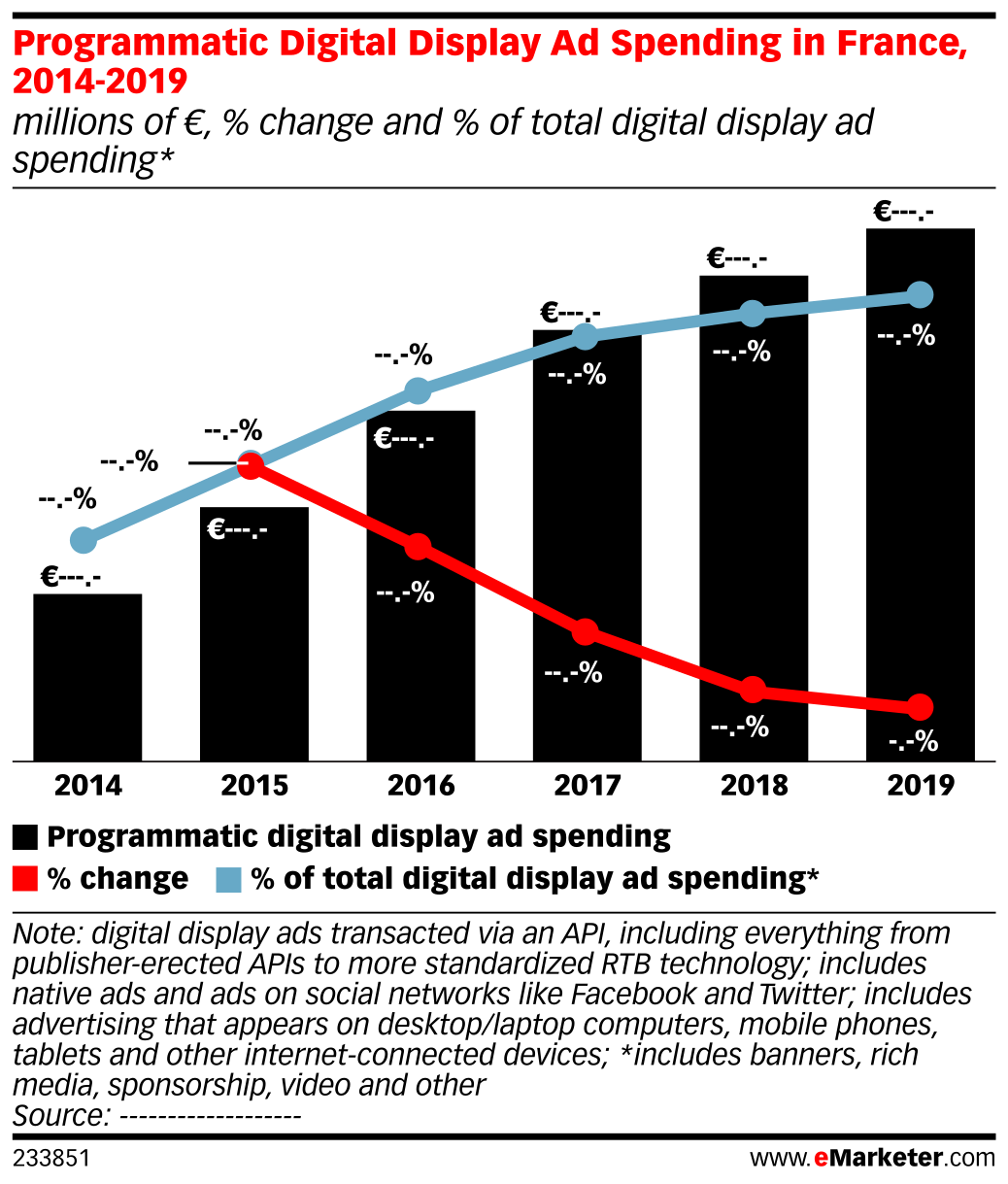 Programmatic Digital Display Ad Spending in France, 2014-2019 (millions of €, % change and % of total digital display ad spending*)